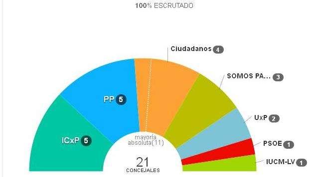 ICxP gana las elecciones en Paracuellos de Jarama